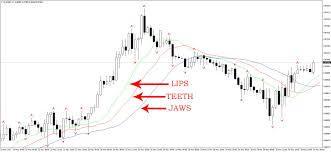 Fractal Stock Charts Forex Strategy Based On Fractals