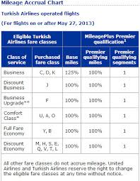 Turkish Airlines Redemption Chart Understanding How Your Booking Code Affects Point And Mile