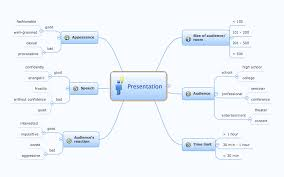 Presentation Mapping Conceptdraw Samples Mind Maps Idea Communication