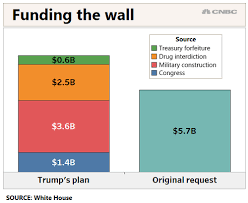Heres Where The Money For Trumps Border Wall Will Come From