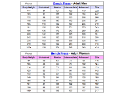 Bench Press Weight Chart Kg Bench Press Weight Guide