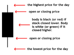 Understanding Candle Charts Candlestick Charting Foreign Exchange Technical Analysis