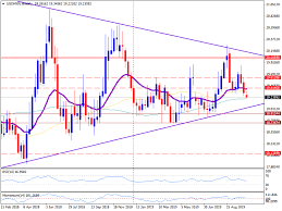 Usd Mxn Chart Usd Mxn Technical Analysis Mexican Peso Keeps Rising And