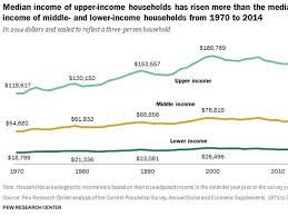 Middle Class Shrinking Chart The Decline Of The Middle Class Business Insider