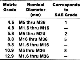 Bolt Grade Marking Chart Metric Bolts