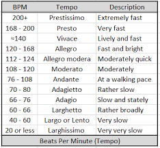 Bpm Chart Music Music Duration Calculator