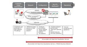 Fujitsu And Tanium Sign Partnership Agreement For Future