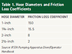 Fire Department Friction Loss Chart