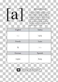 The first letter of the word is the letter the word stands for. International Phonetic Alphabet Phonetic Transcription Phonetics Pronunciation Png Clipart Angle Area Black Black And White Circle Free Png Download
