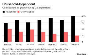 U S Deficit Debt In 2018 Under Trump Is Driving Economic