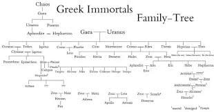 Viking Hierarchy Chart Is There Any Difference Between The Greek Gods And Norse