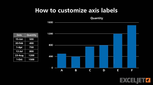 How To Customize Axis Labels