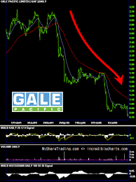 Gale Stock Chart Gale Pacific Gap Loser Financial News
