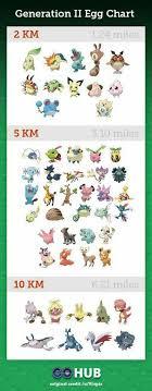 Pokemon Go 2k Egg Chart Updated Gen 1 Egg Chart And Potential Gen 2 Egg Chart