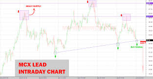 Get Ready For Commodity Intraday Trading Tips On Mcx Lead