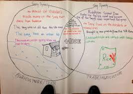 Genesis 1 And 2 Venn Diagram Jacob As A Dynamic Character Song Tang Comparisons