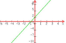 Solution Solve The System Y 3x 2 And 3y 9x 6 By Using Graph