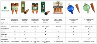 Product Comparison Plant Nanny Company