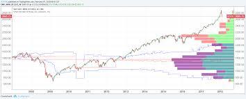 Chart View E Mini S P 500 Futures Phillipcapital