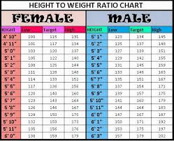 Height Weight Waist Size Chart Celebrity Measurements Height Weight Bra Size Shoe Size