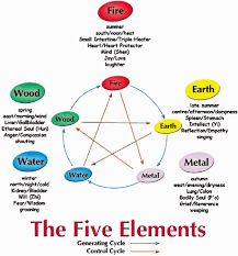 The Generating Cycle And Controlling Cycle Of The Five Elements