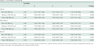 Hdl Cholesterol Chart Table 2 From Non Hdl Cholesterol Vs Apo B For Risk Of