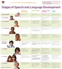 Early Speech And Language Development Milestones   Lessons   Tes Teach Communication Development Chart for  nd and  rd grade  From Heard in Speech   Pinned by