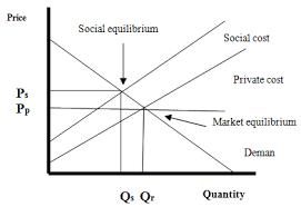 Negative Externality Graph Externalities Economics Examples Blog Research Region