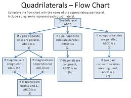 Quadrilateral Properties Chart Answers Quadrilaterals Graphic Organizers Ppt Video Online Download