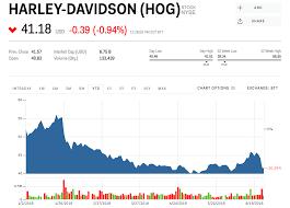Harley Davidson Oil Chart Hog Stock Harley Davidson Stock Price Today Markets Insider