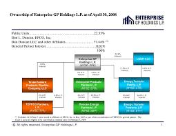 Enterprise Chart Enterprise Gp Holdings Organizational And Ownership