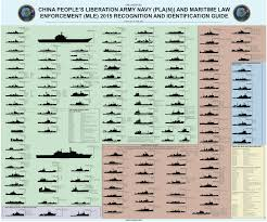 Us Navy Ship Chart Every Surface Ship In The Chinese Navy In One Chart