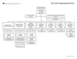 District Organizational Chart 2012 2013 Edmonton Public