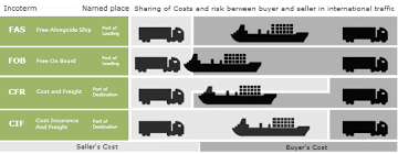 Shipping Terms Latest Shipping Terms For International