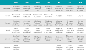 A Health Centric 7 Day Meal Plan That Wont Break The Bank