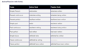 Passive Verb Tenses Chart Grammar Ieltswithmelinda