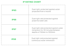 Ip Ratings Explained Rjs Electronics Ltd
