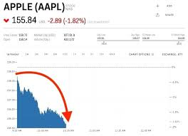Stock Quote For Apple Alluring Aapl Stock Quote After Hours Price Best Aapl Quote