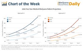 Chart Utahs Medical Marijuana Patient Pool May Start Small