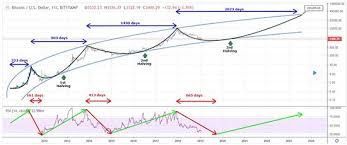 Bitcoin Price Prediction Chart Heres The Case For A Bitcoin Price Prediction Of 250 000