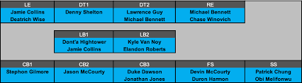 2018 New England Patriots Depth Chart New England Patriots 2019 Same Procedure As Every Year