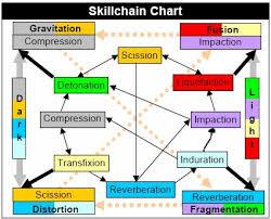 Skillchain Guide By Elfi Wolfe Ffxiclopedia Fandom