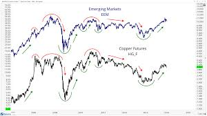 Emerging Markets Chart Copper And Emerging Markets All Star Charts Optuma