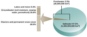 Pie Chart Of Freshwater And Saltwater The Hydrologic Cycle Biology For Non Majors Ii