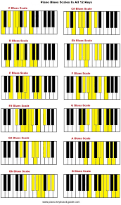 Piano Blues Scales