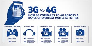 Lte Vs 4g Introduction For 4g Lte Based Ip Camera