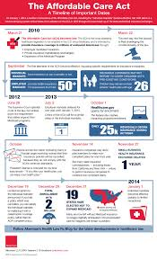 Aca Timeline Chart Solstice Insurance Broker Blog Afforadable Care Act