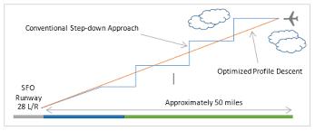 Sfo Runway Chart Modernizing Airspace San Francisco International Airport