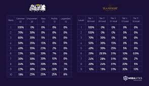 Teamfight Tactics Economy Top 3 Pro Strategies Mobalytics