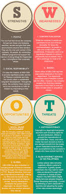 Abs Cbn Corporation Organizational Chart Swot Analysis Activity 6 Tiny Thoughts